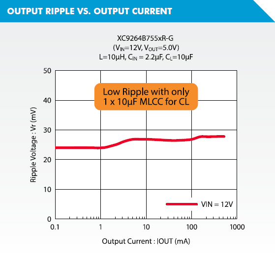 XC9264 Output Ripple vs Output Current