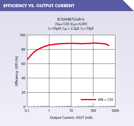 XC9264 Efficiency vs Output Current