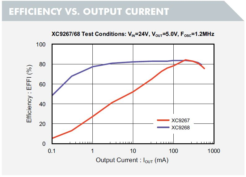 36V 0 6A Synchronous Step-Down DC/DC Converter XC9267