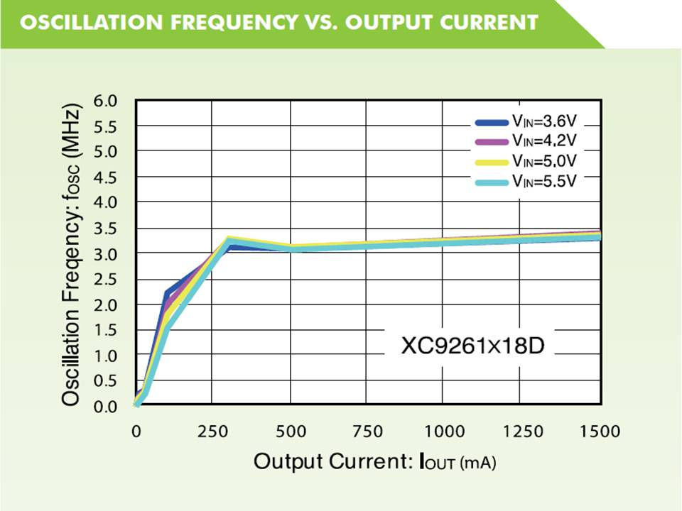 XC9260 Oscillation Frequency vs Output Current