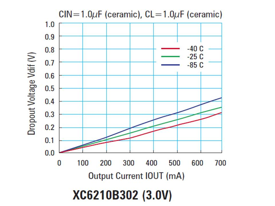 XC6210 Dropout Voltage vs Output Current