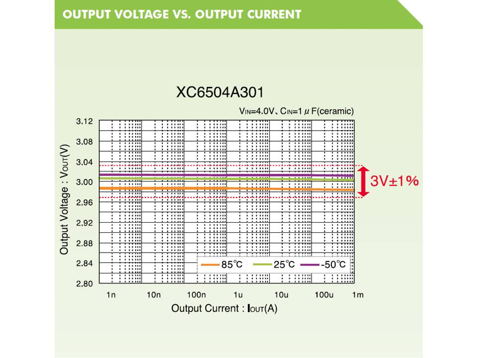 XC6504 Output Voltage vs Output Current