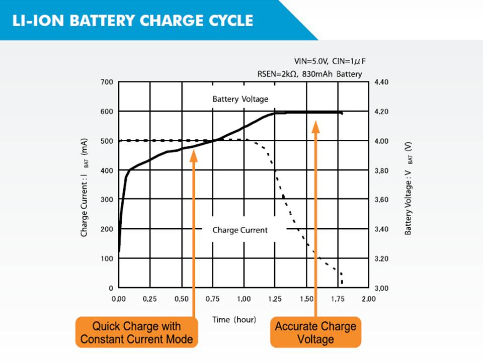 XC6802 Li-Ion Battery Charge Cycle Charge Current vs Time