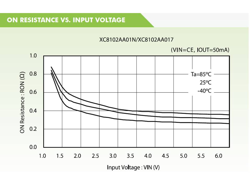 XC8102 On Resistance vs Input Voltage