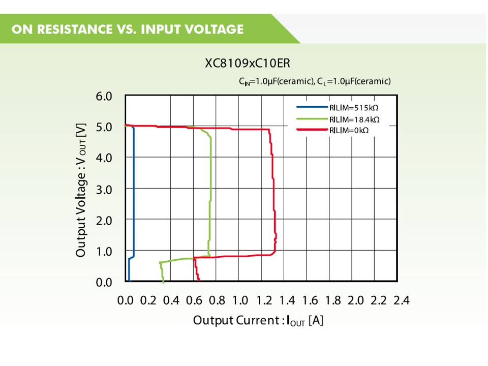 XC8109 On Resistance vs Input Voltage