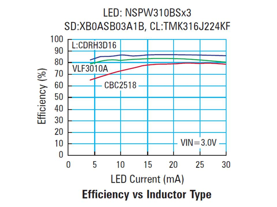 XC9116 Efficiency vs Inductor Type