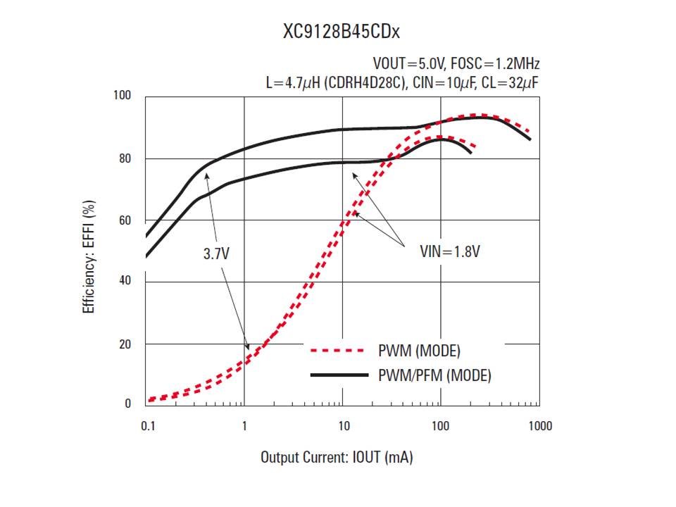 XC9129 Efficiency vs Output