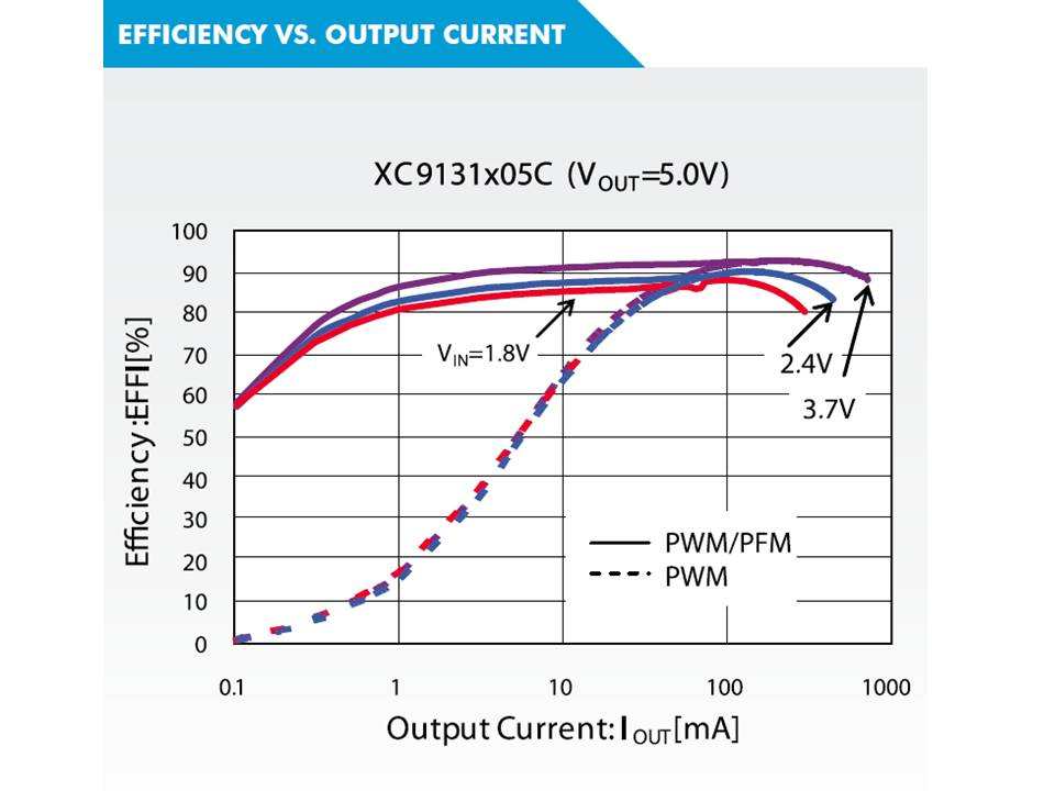 XC9131 Efficiency vs Output Current
