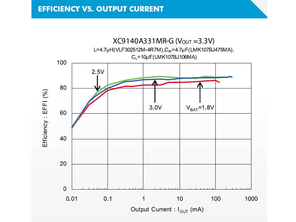 XC9140 Efficiency vs Output Current