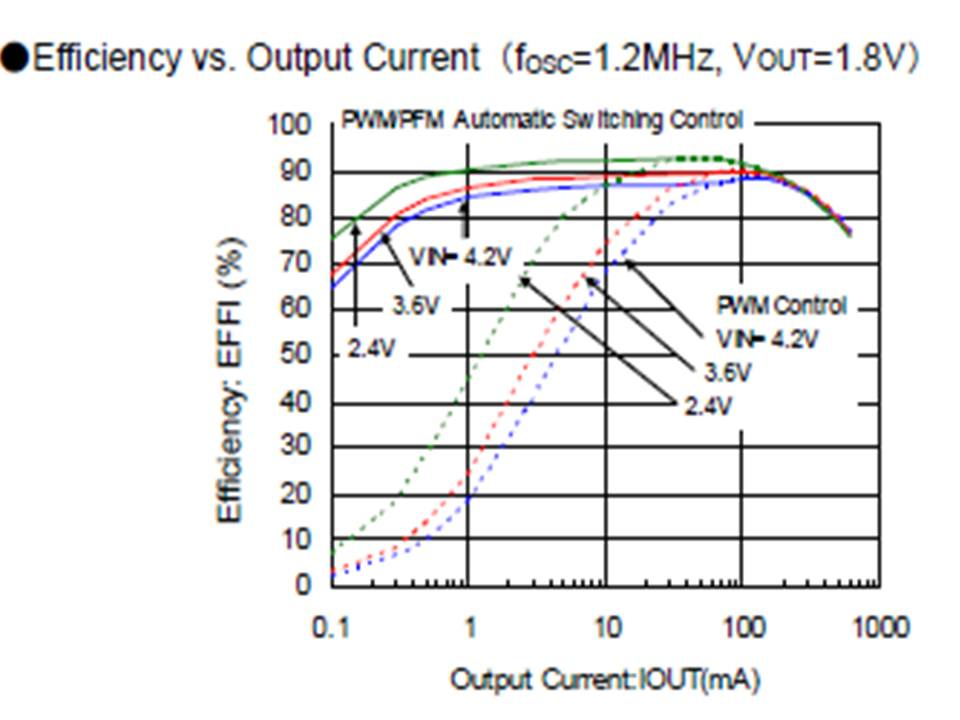 XC9235 Efficiency vs Output Current