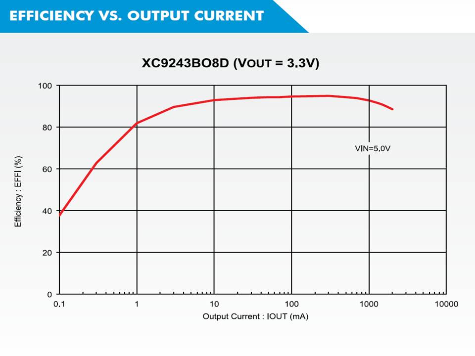 XC9242 Efficiency vs Output Current