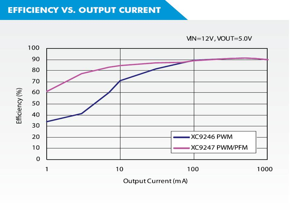 XC9247 Efficiency vs Output Current