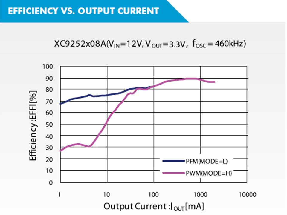 XC9252 Efficiency vs Output Current
