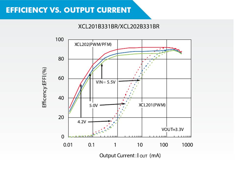 XCL202 Efficiency vs. output current