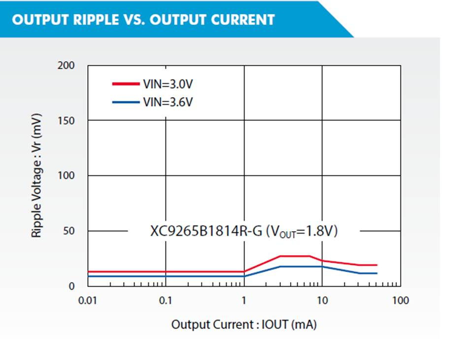 XC9265 Output Ripple vs Output Current