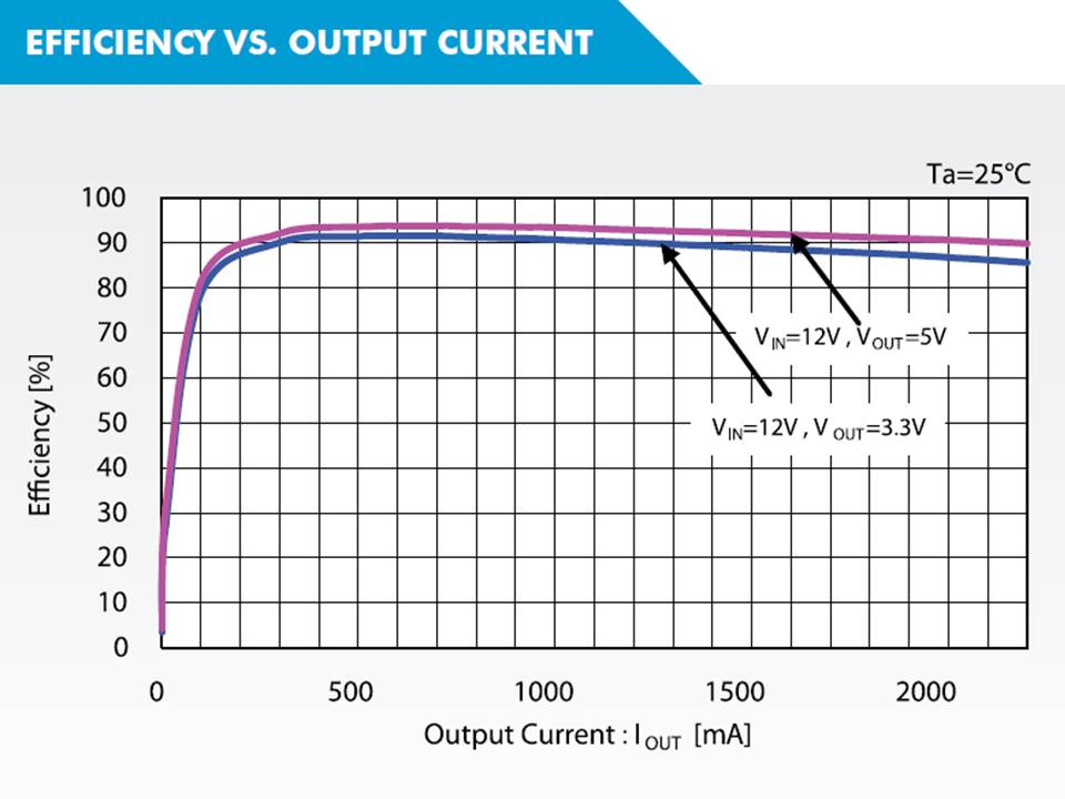 XC9248 Efficiency vs Output Current